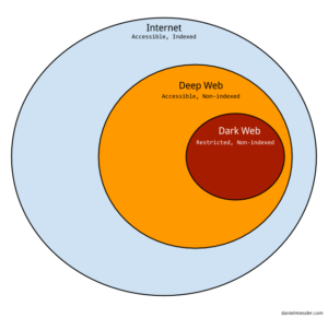 difference between deep web and dark web